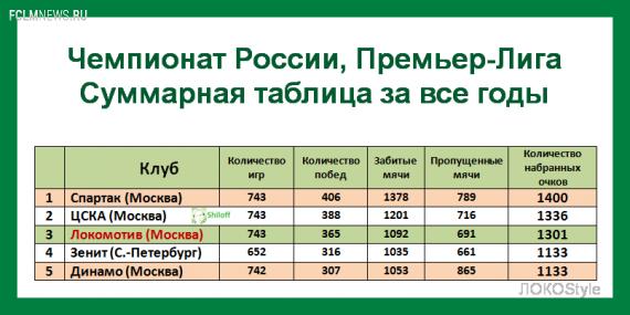 """ФК """"Локомотив"""" перешагнул рубеж в 1300 очков!"""