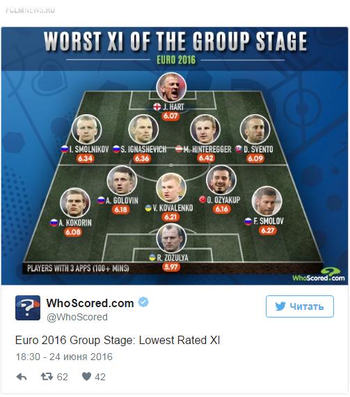 Пять россиян попали в сборную худших игроков Евро-2016