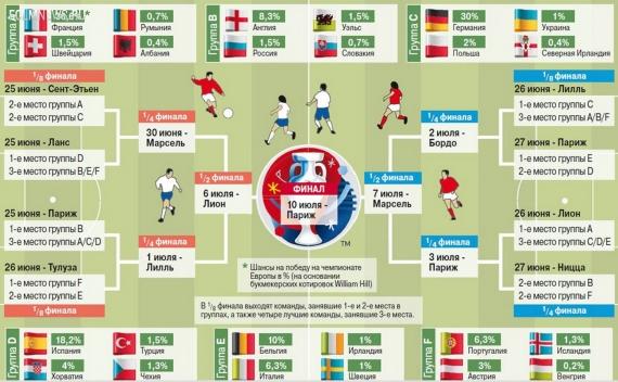 ЕВРО-2016. Полный календарь турнира. Трансляции