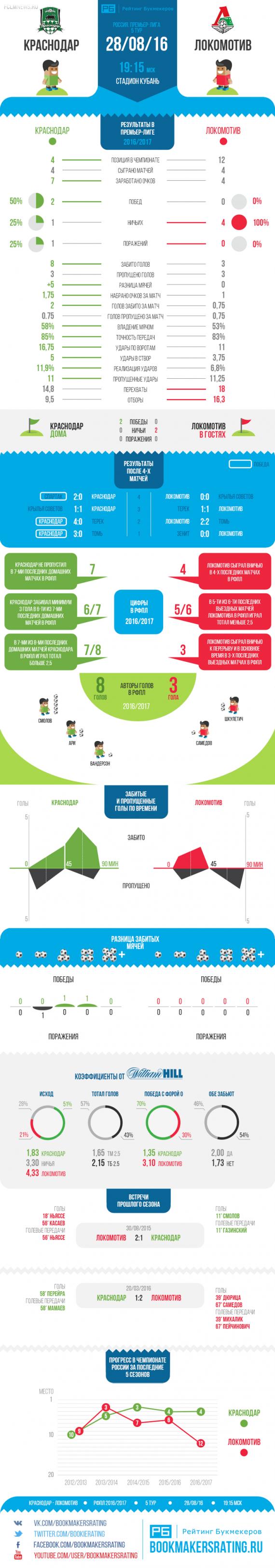 Статистика для матча «Краснодар» — «Локомотив» от «Рейтинга Букмекеров»