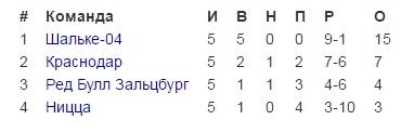 """""""Краснодар"""" вышел в плей-офф Лиги Европы"""