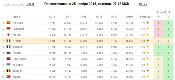 Россия оторвалась от Португалии в таблице коэффициентов УЕФА