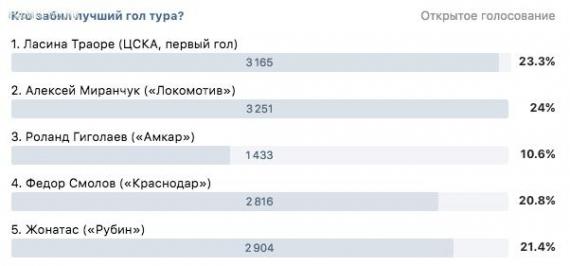 Миранчук забил лучший гол тура по версии зрителей программы «После футбола» с Георгием Черданцевым