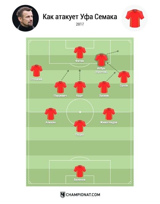 Как три центральных защитника стали трендом Премьер-Лиги