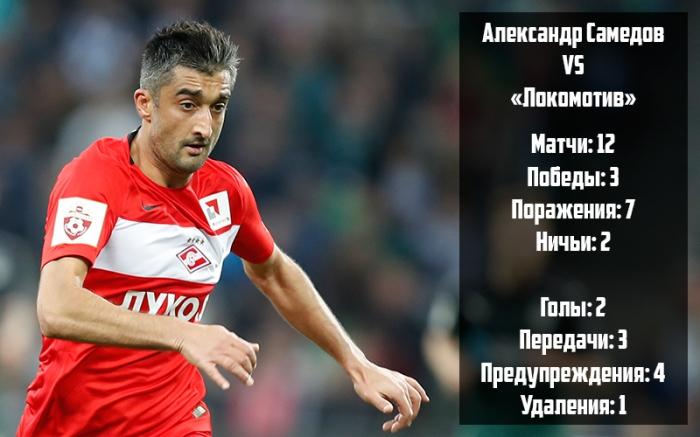 Самедов VS «Локомотив». История противостояния