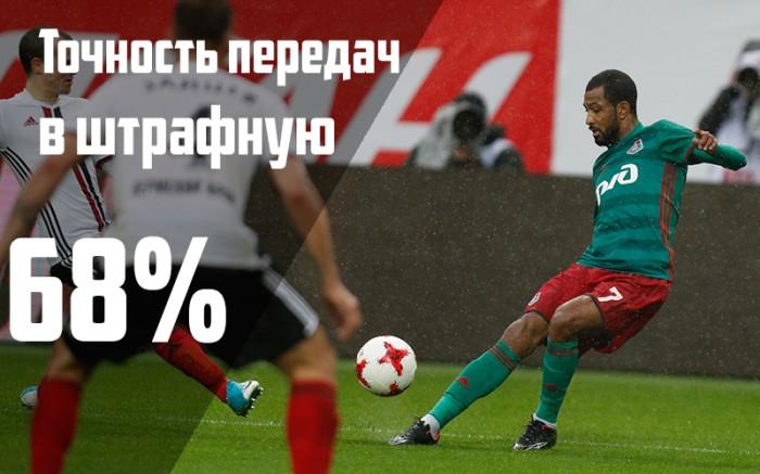 7 главных цифр после матча с «Амкаром»