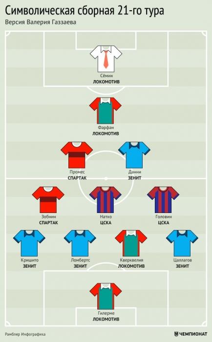 Символическая сборная 21-го тура РФПЛ. Версия Валерия Газзаева