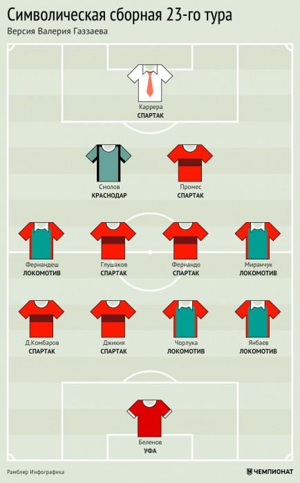 Символическая сборная 23-го тура РФПЛ. Версия Валерия Газзаева