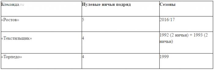 «Ростов» побил рекорд чемпионатов России