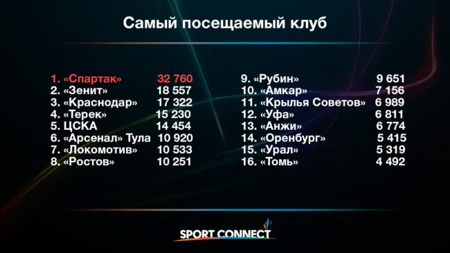 Как в России ходили на футбол в этом сезоне? Исследование