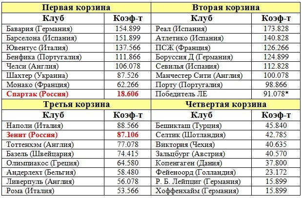 """""""Локомотив"""" попадет в третью корзину жеребьевки Лиги Европы"""