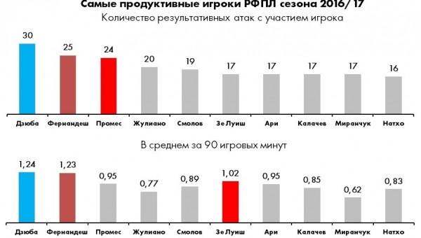 Самые продуктивные игроки топ-клубов РФПЛ. Итоги сезона