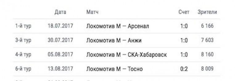 «Локо» догнал «Зенит». Главные итоги