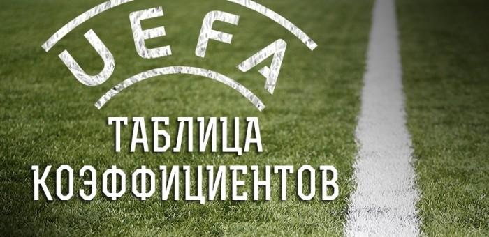 Рейтинг УЕФА.