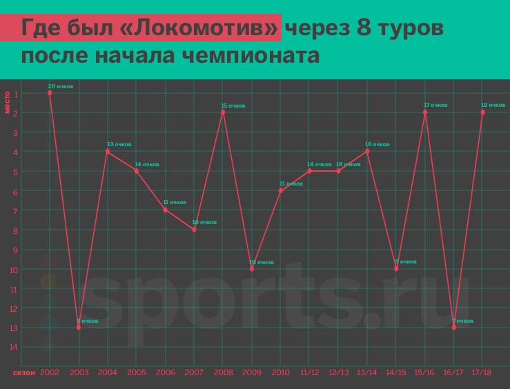 «Локомотив» идет на втором месте. Как такое может быть?