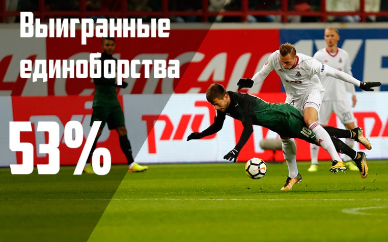 Семь главных цифр после матча с «Краснодаром»