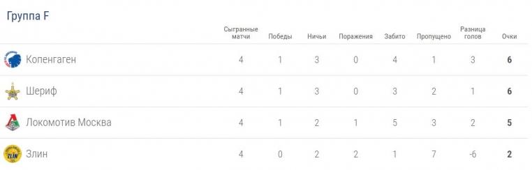 «Копенгаген» обыграл «Злин» и обошел «Локомотив» в турнирной таблице