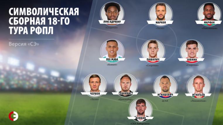 """Фарфан и Игнатьев в символической сборной 18-го тура. Версия """"СЭ""""."""