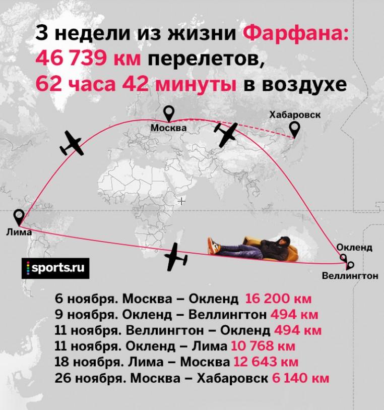 Из Новой Зеландии – в Москву и Хабаровск. Дикий маршрут Фарфана