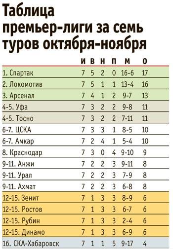 Октябрь-ноябрь «Зенита»: шесть очков и зона вылета!