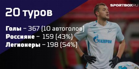 Россияне vs легионеры: кто больше забивает в РФПЛ?