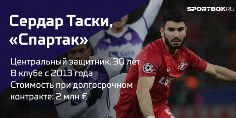 20 игроков РФПЛ, контракты которых заканчиваются в 2018 году