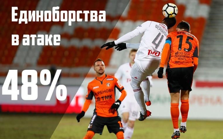Главные цифры после матча с «Уралом»