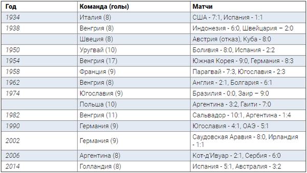 Россия вошла в избранный клуб сборных, забивавших в первых двух матчах чемпионата мира не менее 8 мячей