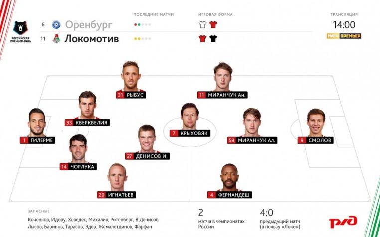 3-й тур РПЛ «Оренбург»-«Локомотив»
